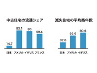 これからの日本の住宅事情と基礎のはなしのイメージ